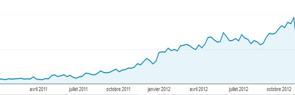 statistiques 2011-2012